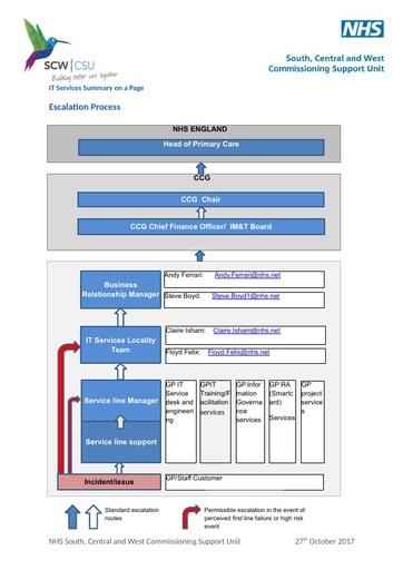 Escalation_process